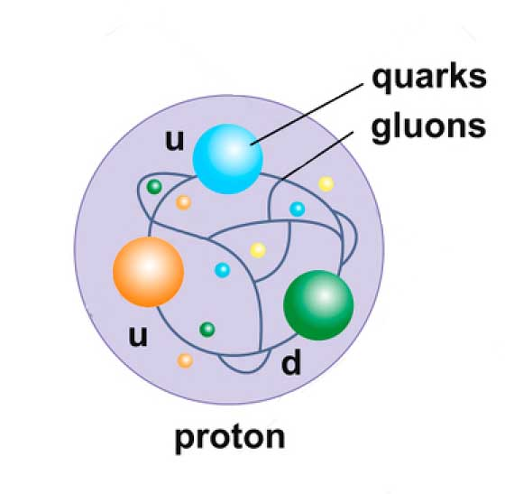 Structure of Proton